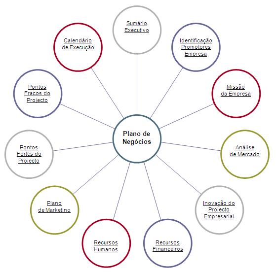 Plano de negocios relacoes internacionais